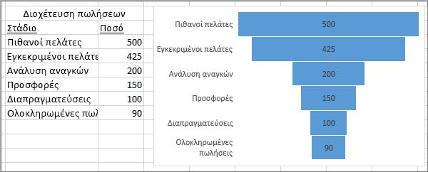 Γράφημα ομαδοποίησης που εμφανίζει μια διοχέτευση πωλήσεων: τα στάδια περιλαμβάνονται στην πρώτη στήλη, οι τιμές στη δεύτερη