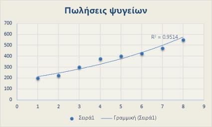 Γράφημα διασποράς με γραμμική γραμμή τάσης