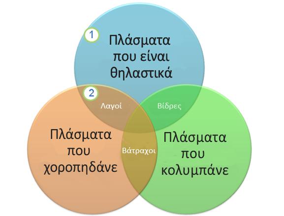 Ένα διάγραμμα Βεν