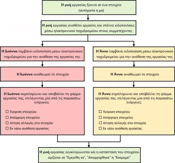 Διάγραμμα μιας απλής ροής εργασίας έγκρισης