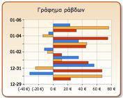 Γράφημα ράβδων