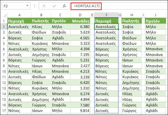 Χρησιμοποιήστε τη συνάρτηση SORT για να ταξινομήσετε περιοχές δεδομένων. Εδώ χρησιμοποιούμε τη =SORT(A2:A17) για ταξινόμηση κατά περιοχή και, στη συνέχεια, την αντιγράφουμε στα κελιά H2 και J2 για ταξινόμηση κατά πωλητή και προϊόν.