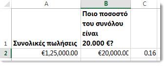 125.000 € στο κελί A2, 20.000 € στο κελί B2 και 0,16 στο κελί C3