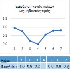 Σημείο δεδομένων που λείπουν στο κελί της ημέρας 4, γράφημα που εμφανίζει την αντίστοιχη γραμμή από το μηδέν