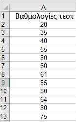 Δεδομένα που χρησιμοποιούνται για τη δημιουργία του παραπάνω δείγματος ιστογράμματος