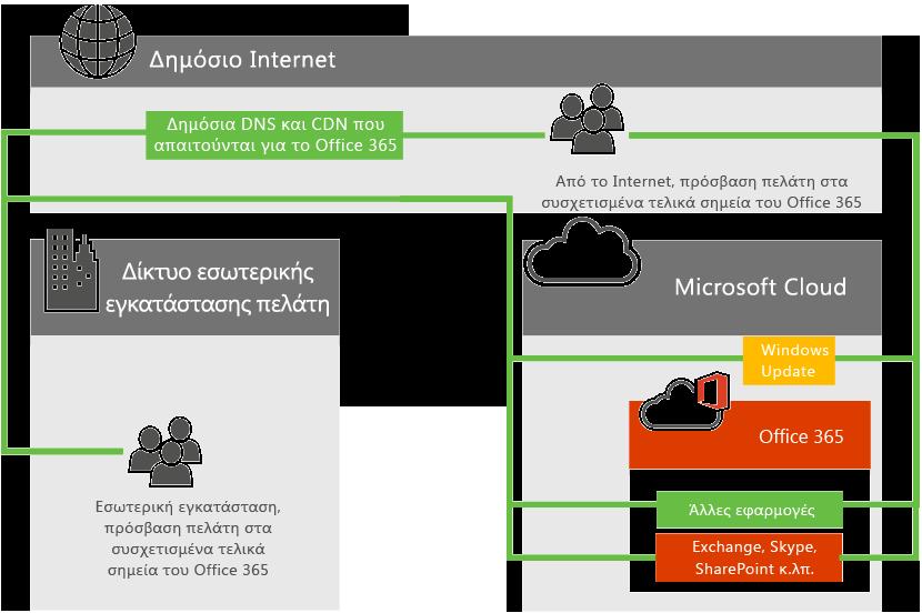Η συνδεσιμότητα του δικτύου Office 365