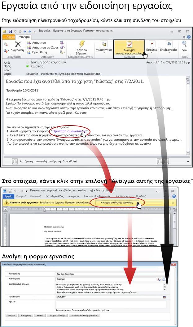 Πρόσβαση στο στοιχείο και τη φόρμα εργασίας από το μήνυμα ειδοποίησης μέσω ηλεκτρονικού ταχυδρομείου