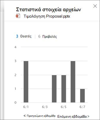 Στιγμιότυπο οθόνης της προβολής δραστηριότητας σε ένα αρχείο