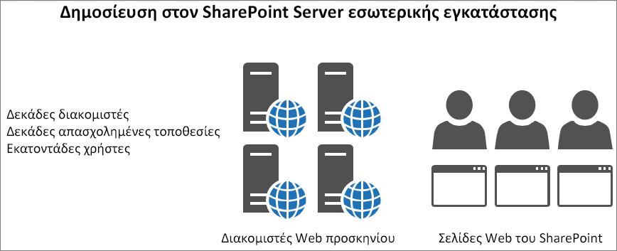Εμφανίζει την κυκλοφορία και τη φόρτωση στους διακομιστές Web προσκηνίου εσωτερικής εγκατάστασης