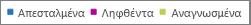 Office 365 αναφορές - φιλτράρισμα γραφημάτων για συγκεκριμένα σχετικά δεδομένα