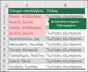 Μορφοποίηση υπό όρους με τις διπλότυπες τιμές ταξινομημένες στην κορυφή μιας λίστας