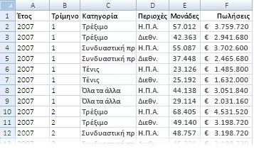 Δεδομένα που χρησιμοποιούνται σε μια αναφορά Συγκεντρωτικού Πίνακα