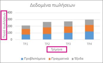 Γράφημα σωρευμένων στηλών με τίτλους άξονα