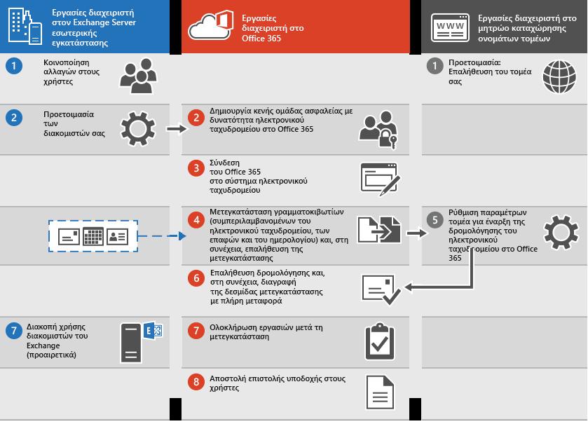 Διαδικασία μετεγκατάστασης ηλεκτρονικού ταχυδρομείου με πλήρη μεταφορά στο Office 365