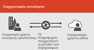 Χρησιμοποιήστε το συγχρονισμό καταλόγου για να διατηρήσετε συγχρονισμένους τους λογαριασμούς χρηστών στην εσωτερική εγκατάσταση και online