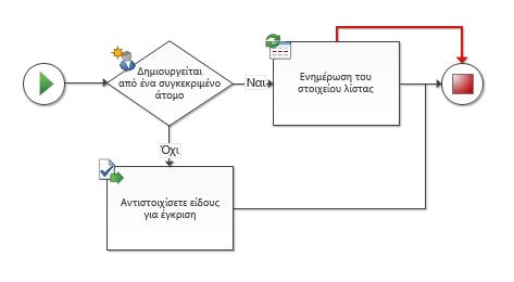 Υπάρχουν διπλές συνδέσεις μεταξύ των σχημάτων ροής εργασίας