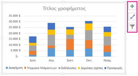Προτεινόμενο γράφημα σωρευμένων στηλών