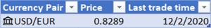 Εικόνα που δείχνει έναν πίνακα νομισματικής μονάδας που έχει μετατραπεί με ισοτιμίες.
