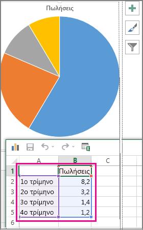 Γράφημα πίτας με δείγμα δεδομένων σε υπολογιστικό φύλλο