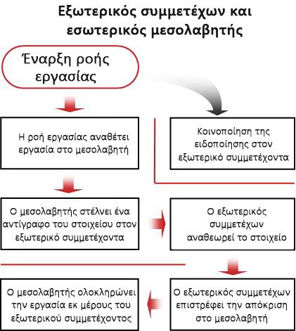 Διάγραμμα ροής της διαδικασίας για τη συμπερίληψη εξωτερικού συμμετέχοντα
