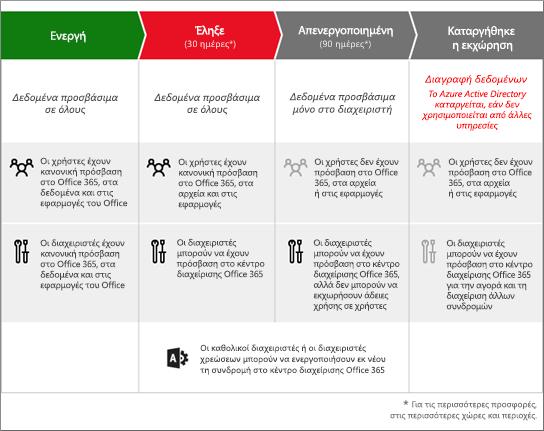 Γραφικό όπου εμφανίζονται τα 3 στάδια από τα οποία διέρχεται η συνδρομή του Office 365 για Επιχειρήσεις όταν λήξει: Λήξη, Απενεργοποίηση και Κατάργηση.