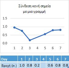 Δεδομένα που λείπουν στο κελί της ημέρας 4, γράφημα μια σύνδεση σε 4 ημέρα