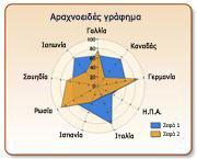 Αραχνοειδές γράφημα