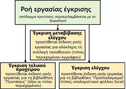 Τρεις ροές εργασίας που βασίζονται στο πρότυπο ροής εργασίας έγκρισης