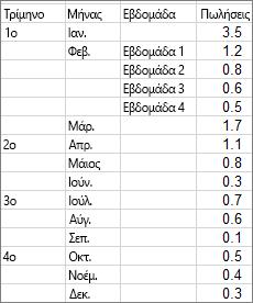 Δεδομένα που χρησιμοποιούνται για τη δημιουργία του παραδείγματος γραφήματος Sunburst