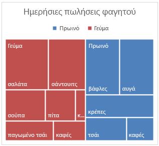 Παράδειγμα γραφήματος Treemap στο Office 2016 για Windows