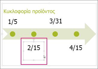 Επιλογή της ημερομηνίας λωρίδας χρόνου