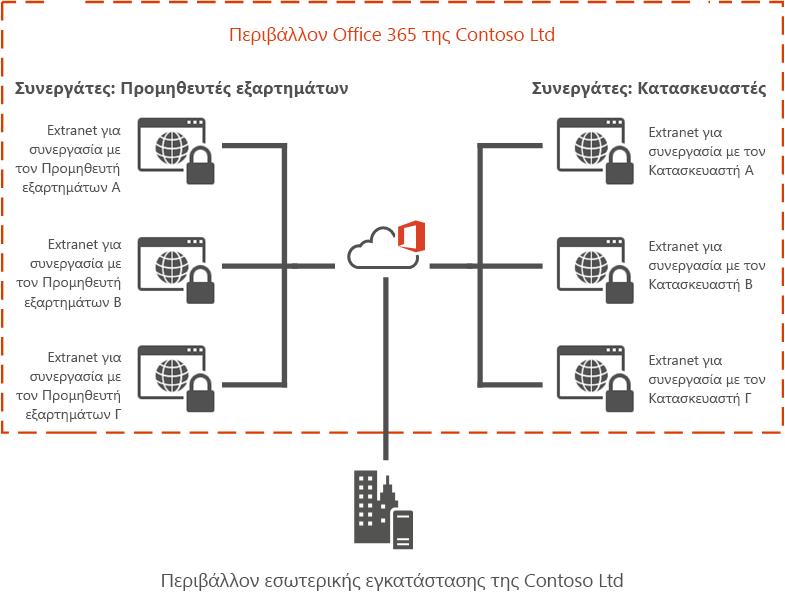 Παράδειγμα extranet του Office 365