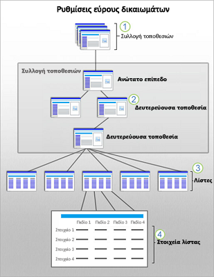 Γραφικό που απεικονίζει την εμβέλεια της ασφάλειας του SharePoint σε επίπεδο τοποθεσίας, δευτερεύουσας τοποθεσίας, λίστας και στοιχείου.