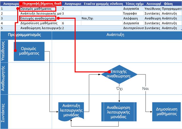 Αλληλεπίδραση διαγράμματος ροής διαδικασίας του Excel με το διάγραμμα ροής του Visio: Περιγραφή βήματος διαδικασίας