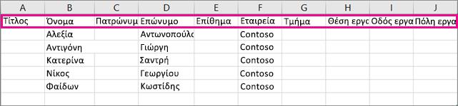 Δείτε πώς εμφανίζεται το δείγμα αρχείου .csv στο Excel.
