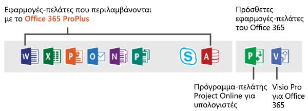Προεπιλεγμένα κανάλια για εφαρμογές υπολογιστή-πελάτη