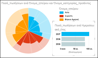 Γράφημα πίτας Power View με τις πωλήσεις ανά ήπειρο, με επιλεγμένα τα δεδομένα του 2007