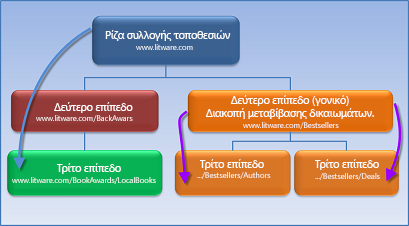 Διάγραμμα που εμφανίζει μια συλλογή τοποθεσιών όπου η μεταβίβαση δικαιωμάτων έχει διακοπεί.