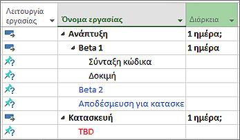 Εικόνα διάρθρωσης λίστας εργασιών που έχει εισαχθεί από το Microsoft Word