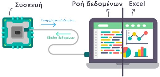 """Διάγραμμα που δείχνει τον τρόπο ροής των δεδομένων σε πραγματικό χρόνο εντός και εκτός του πρόσθετου """"Ροή δεδομένων"""" του Excel."""