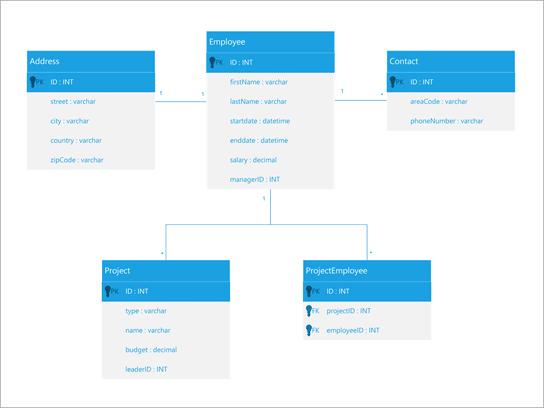 Διάγραμμα στοιχείων UML για μια βάση δεδομένων υπαλλήλου.