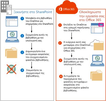 Βήματα για μετακίνηση αρχείων του SharePoint 2013 στο Office 365