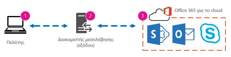 Γραφικό βασικού δικτύου που εμφανίζει υπολογιστή-πελάτη, διακομιστή μεσολάβησης και Office 365 cloud.