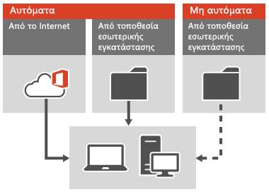 Εφαρμογή ενημερωμένων εκδόσεων του Office σε υπολογιστές-πελάτες