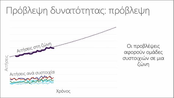 Γράφημα που εμφανίζει τη δυνατότητα πρόβλεψης: πρόβλεψη