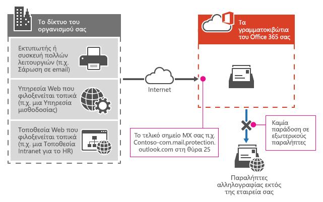 Εμφανίζει τον τρόπο που ένας εκτυπωτής πολλαπλών λειτουργιών χρησιμοποιεί το Office 365 MX τελικό σημείο για να στείλετε μήνυμα ηλεκτρονικού ταχυδρομείου απευθείας σε παραλήπτες εντός του οργανισμού σας μόνο.
