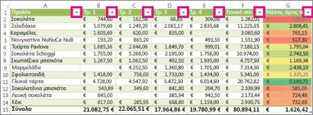 Πίνακας του Excel που εμφανίζει ενσωματωμένα φίλτρα