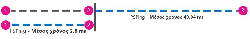 Επιπλέον γραφικό που δείχνει τη διαδρομή ping σε χιλιοστά του δευτερολέπτου από τον υπολογιστή-πελάτη στο διακομιστή μεσολάβησης εκτός από τον υπολογιστή-πελάτη στο Office 365, ώστε να είναι δυνατή η αφαίρεση των τιμών.