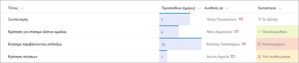 Παράδειγμα λίστας του SharePoint όπου έχει εφαρμοστεί μορφοποίηση στήλης