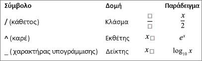 Σύμβολα για μια εξίσωση